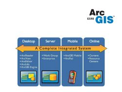 ArcGIS Server Developer Bundle